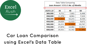 Image result for loan comparison